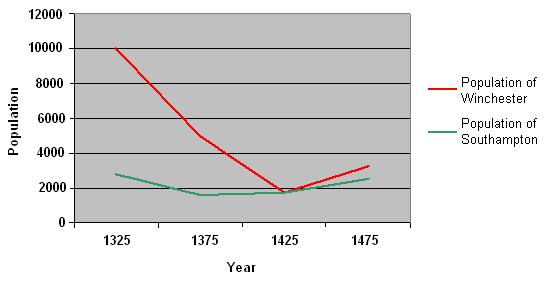 The Black Death in WinchesterBlack Death Population Graph